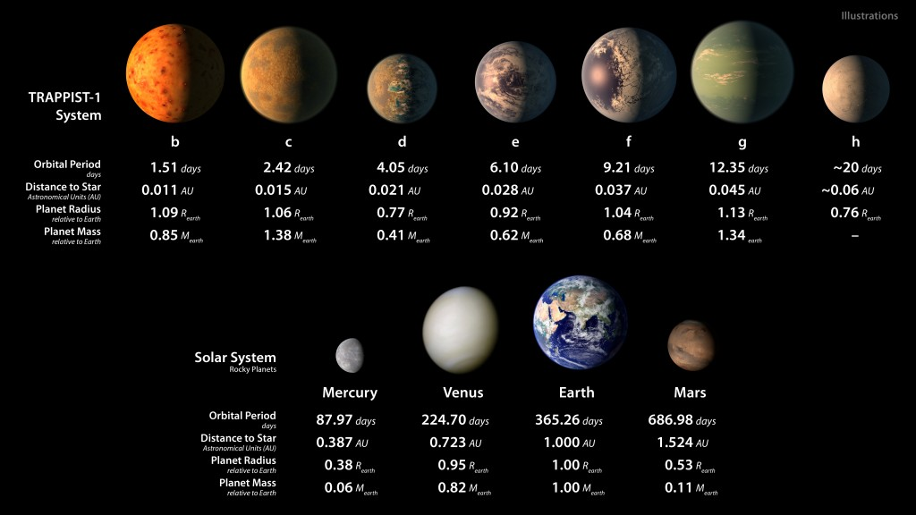Characteristics of the seven TRAPPIST-1 worlds, compared to the rocky planets in our solar system. (NASA/JPL-Caltech)